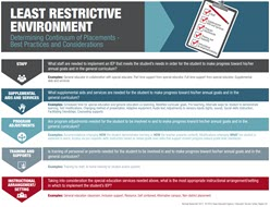 Least Restrictive Environment (LRE) Quick Guide image