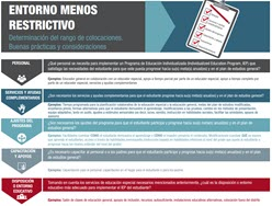 Least Restrictive Environment (LRE) Quick Guide image in Spanish